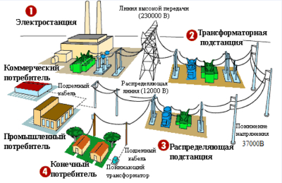 Подача электроэнергии в дом