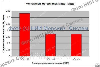 «НИИ Морских Систем» освоен выпуск смазки электропроводящая НИИМС-5395 в таре 0, 1; 0, 25 и 0, 5 кг