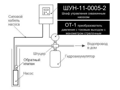Блок управления бытовым насосом с преобразователем частоты ШУН-11-0002-2, 16670 рублей.