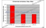 Скидка - 350 рублей до 28.02.2019 !!! Увеличьте срок службы скользящих контактов в 9 раз ежемесячно с помощью высокотемпературной и высокоэлектропроводящей смазки НИИМС-5395